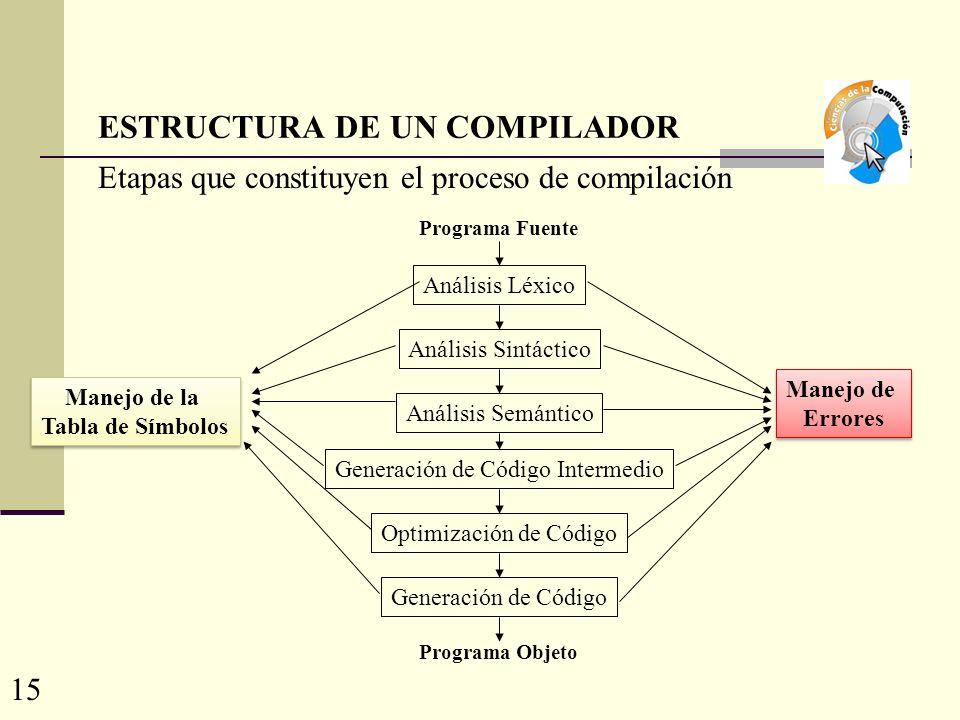 ESTRUCTURA DE UN COMPILADOR Etapas que constituyen el proceso de compilación Análisis Sintáctico Análisis Léxico Análisis Semántico Generación de Código Intermedio Optimización de Código Generación de Código Manejo de Errores Manejo de Errores Manejo de la Tabla de Símbolos Manejo de la Tabla de Símbolos Programa Fuente Programa Objeto 15