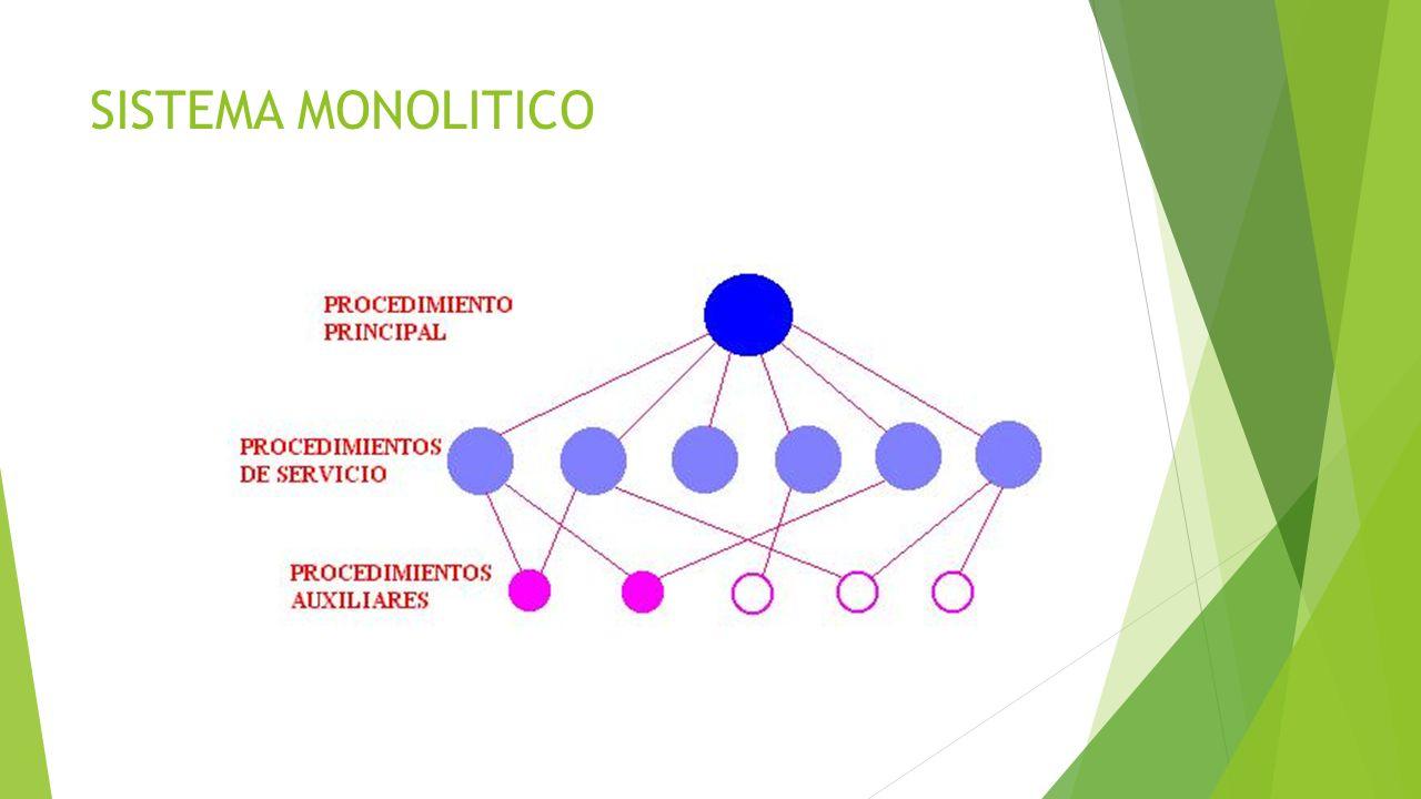 SISTEMA ESTRUCTURADO EN CAPAS El Sistema Operativo se organiza en una serie de capas, cada una construida sobre la que está en la parte inferior.