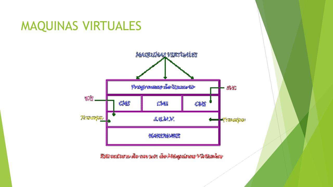 EXOKERNEL Asigna recursos a las máquinas virtuales, comprueba el uso y garantiza que ninguna máquina trate de utilizar los recursos de cualquier otra; además, separa la multiprogramación y el código del sistema operativo del usuario.