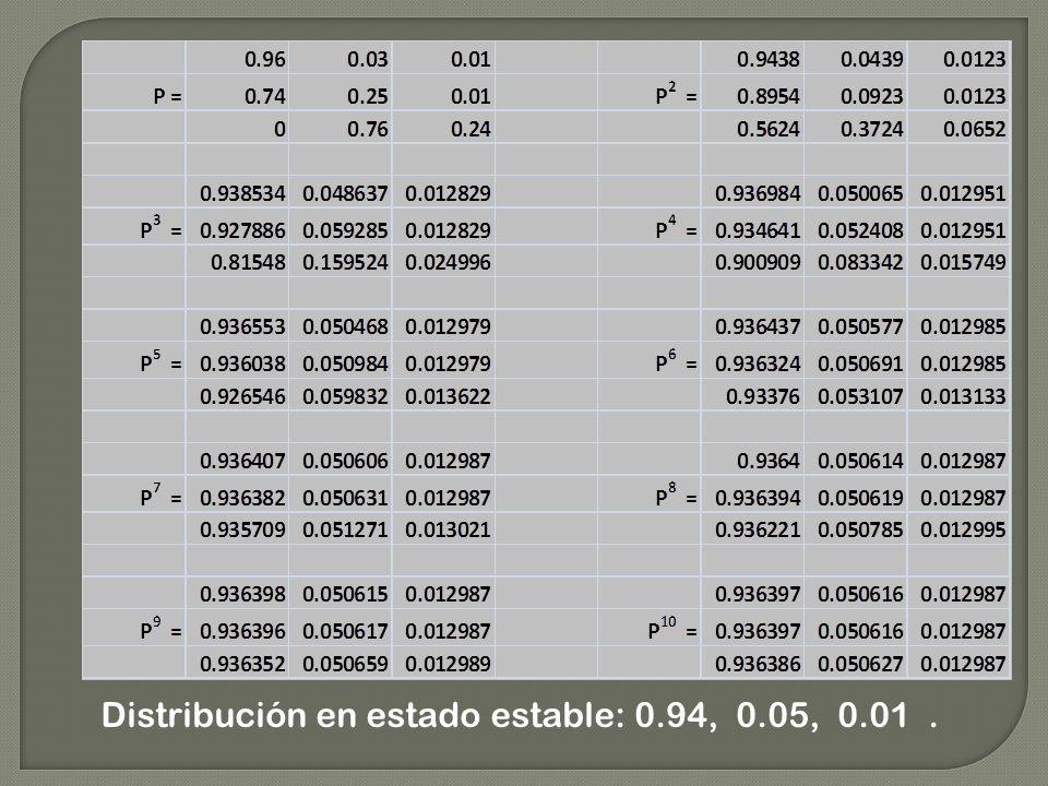 Distribución en estado estable: 0.94, 0.05, 0.01.