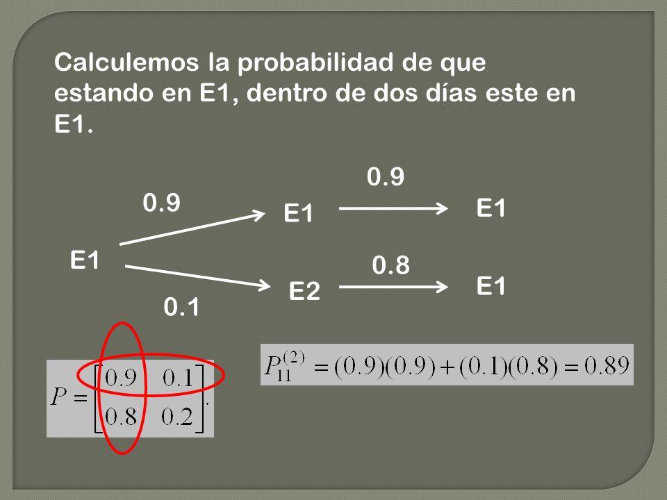 Calculemos la probabilidad de que estando en E1, dentro de dos días este en E1. E1 E2 0.9 0.1 E1 0.9 0.8