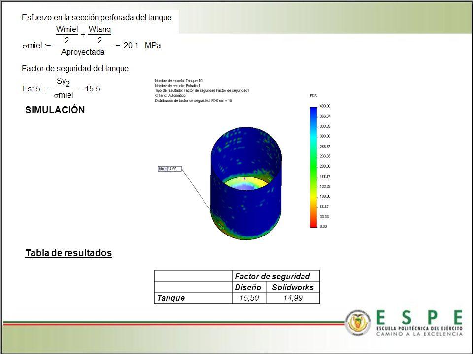 Factor de seguridad DiseñoSolidworks Tanque15,5014,99 Tabla de resultados SIMULACIÓN