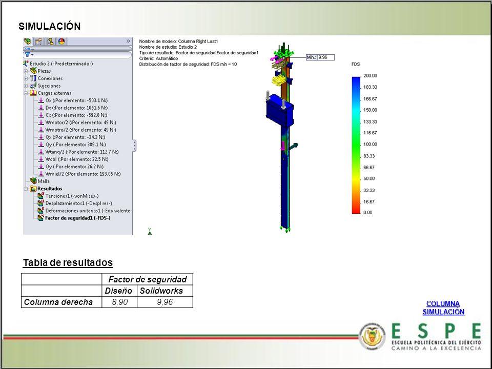 SIMULACIÓN COLUMNA SIMULACIÓN Tabla de resultados Factor de seguridad DiseñoSolidworks Columna derecha8,909,96