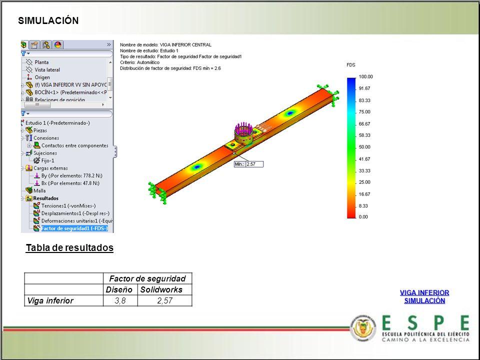 SIMULACIÓN VIGA INFERIOR VIGA INFERIOR SIMULACIÓN Factor de seguridad DiseñoSolidworks Viga inferior3,82,57 Tabla de resultados