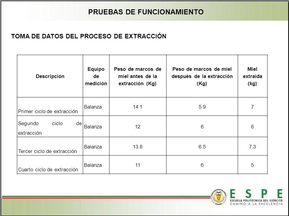 PRUEBAS DE FUNCIONAMIENTO TOMA DE DATOS DEL PROCESO DE EXTRACCIÓN Descripción Equipo de medición Peso de marcos de miel antes de la extracción (Kg) Peso de marcos de miel después de la extracción (Kg) Miel extraída (kg) Primer ciclo de extracción Balanza14.15.97 Segundo ciclo de extracción Balanza1266 Tercer ciclo de extracción Balanza13.86.57.3 Cuarto ciclo de extracción Balanza1165