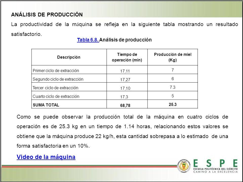 ANÁLISIS DE PRODUCCIÓN La productividad de la m á quina se refleja en la siguiente tabla mostrando un resultado satisfactorio.