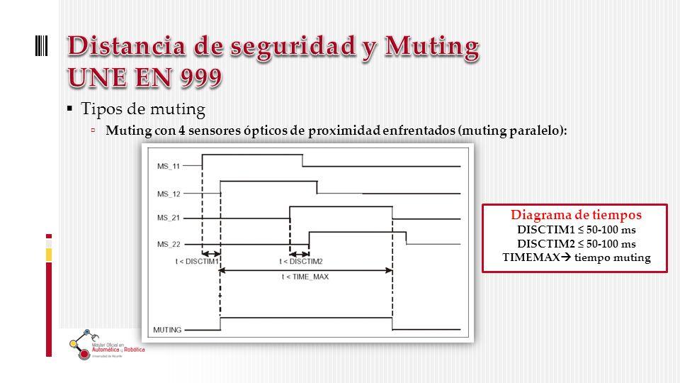 Tipos de muting Muting con 4 sensores ópticos de proximidad enfrentados (muting paralelo): Diagrama de tiempos DISCTIM1 50-100 ms DISCTIM2 50-100 ms TIMEMAX tiempo muting