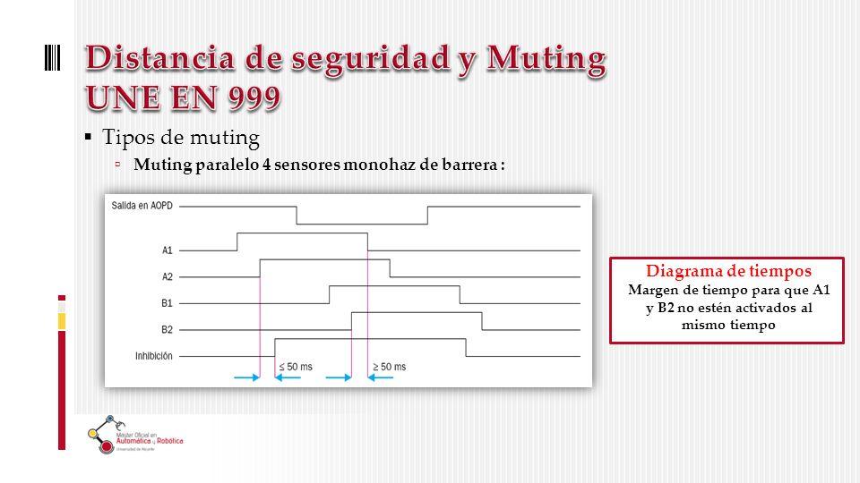 Tipos de muting Muting paralelo 4 sensores monohaz de barrera : Diagrama de tiempos Margen de tiempo para que A1 y B2 no estén activados al mismo tiempo