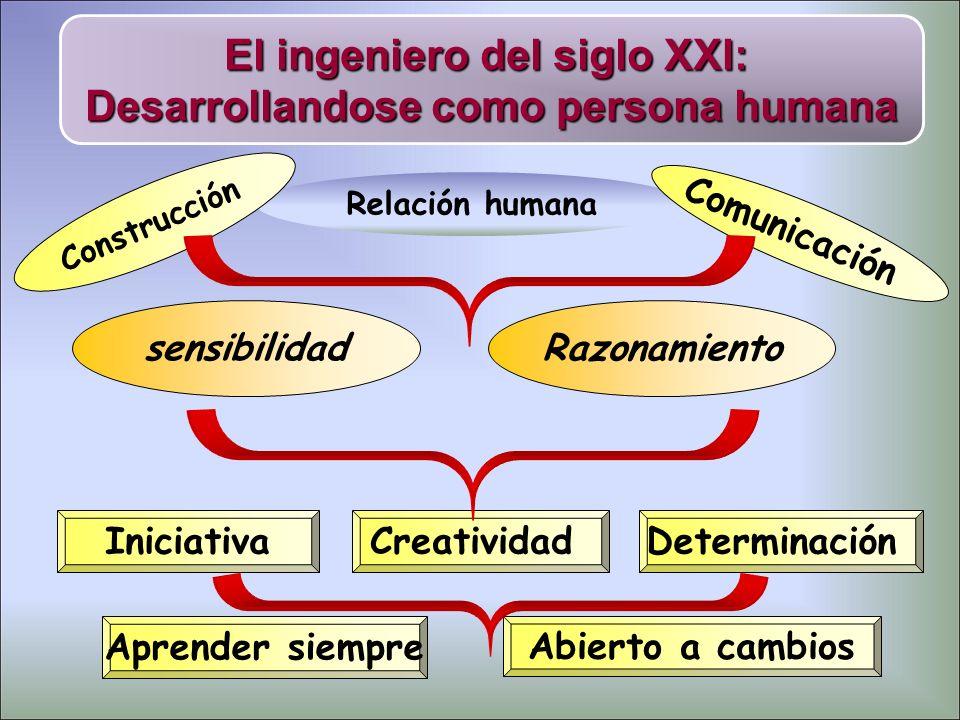 El ingeniero del siglo XXI: Desarrollandose como persona humana sensibilidad Relación humana Construcción Comunicación CreatividadIniciativaDeterminac