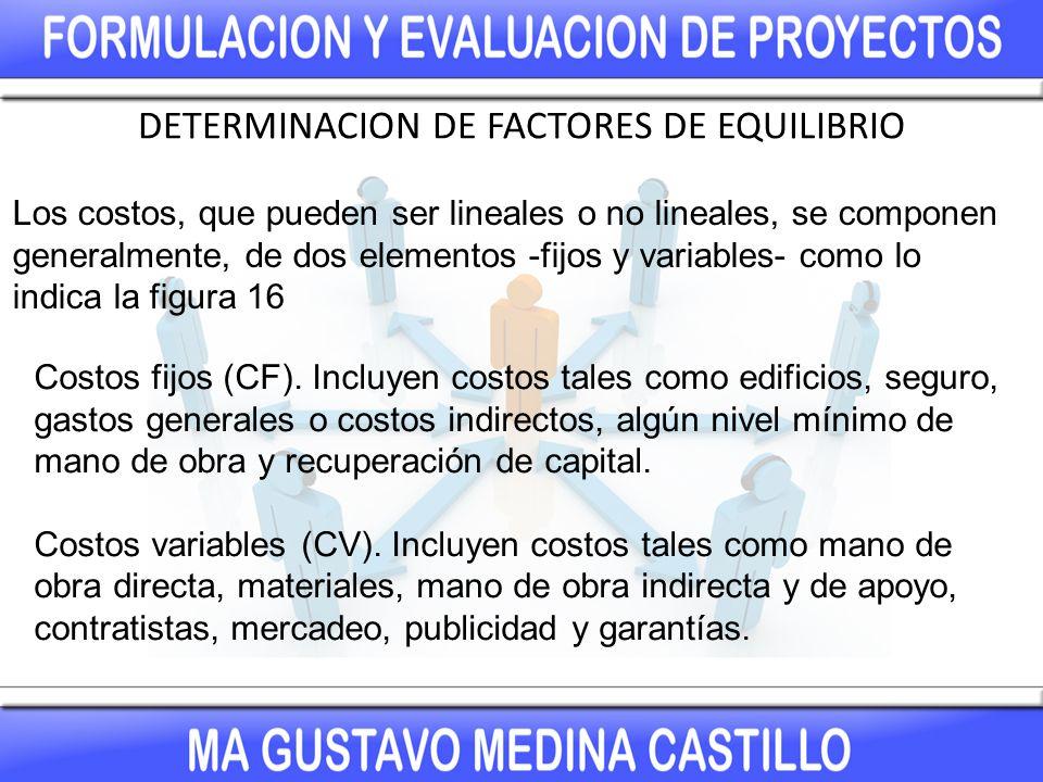 DETERMINACION DE FACTORES DE EQUILIBRIO VALOR DEL EQUILIBRIO DE UNA VARIABLE Con frecuencia es necesario determinar la cantidad de una variable a la cual los ingresos y los costos son iguales con el fin de estimar la cantidad de utilidad o pérdida.