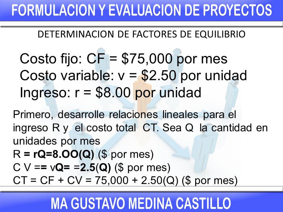 DETERMINACION DE FACTORES DE EQUILIBRIO Costo fijo: CF = $75,000 por mes Costo variable: v = $2.50 por unidad Ingreso: r = $8.00 por unidad Primero, desarrolle relaciones lineales para el ingreso R y el costo total CT.