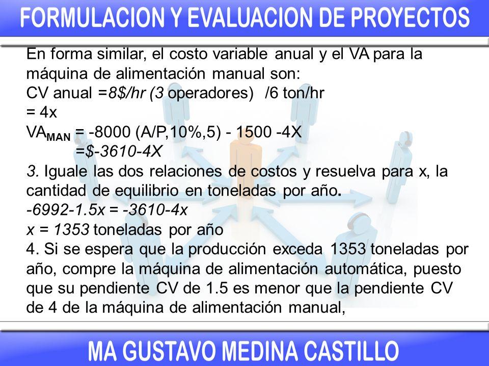 En forma similar, el costo variable anual y el VA para la máquina de alimentación manual son: CV anual =8$/hr (3 operadores) /6 ton/hr = 4x VA MAN = -8000 (A/P,10%,5) - 1500 -4X =$-3610-4X 3.