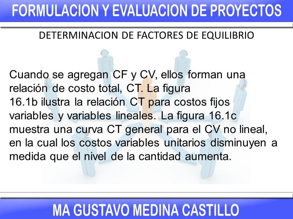 Cuando se agregan CF y CV, ellos forman una relación de costo total, CT.