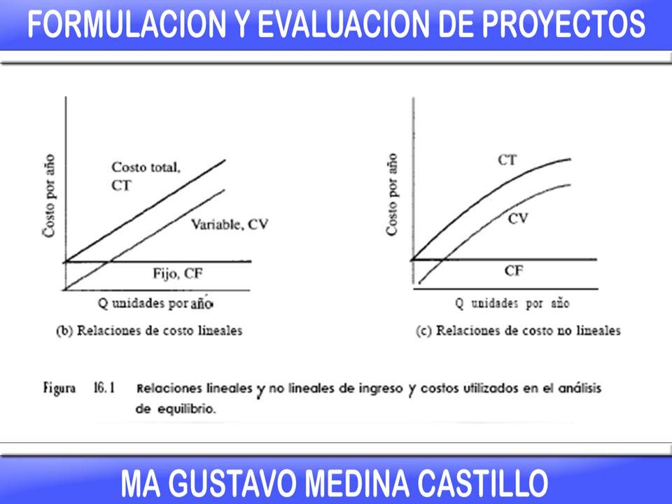Para alguna cantidad de la variable, las relaciones de ingreso y de costo total se intersecarán para identificar el punto de equilibrio, QpE, (figura 16.2).
