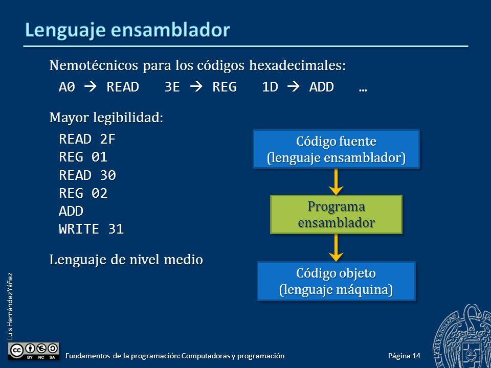 Luis Hernández Yáñez Nemotécnicos para los códigos hexadecimales: A0 READ 3E REG 1D ADD … Mayor legibilidad: READ 2F REG 01 READ 30 REG 02 ADD WRITE 3