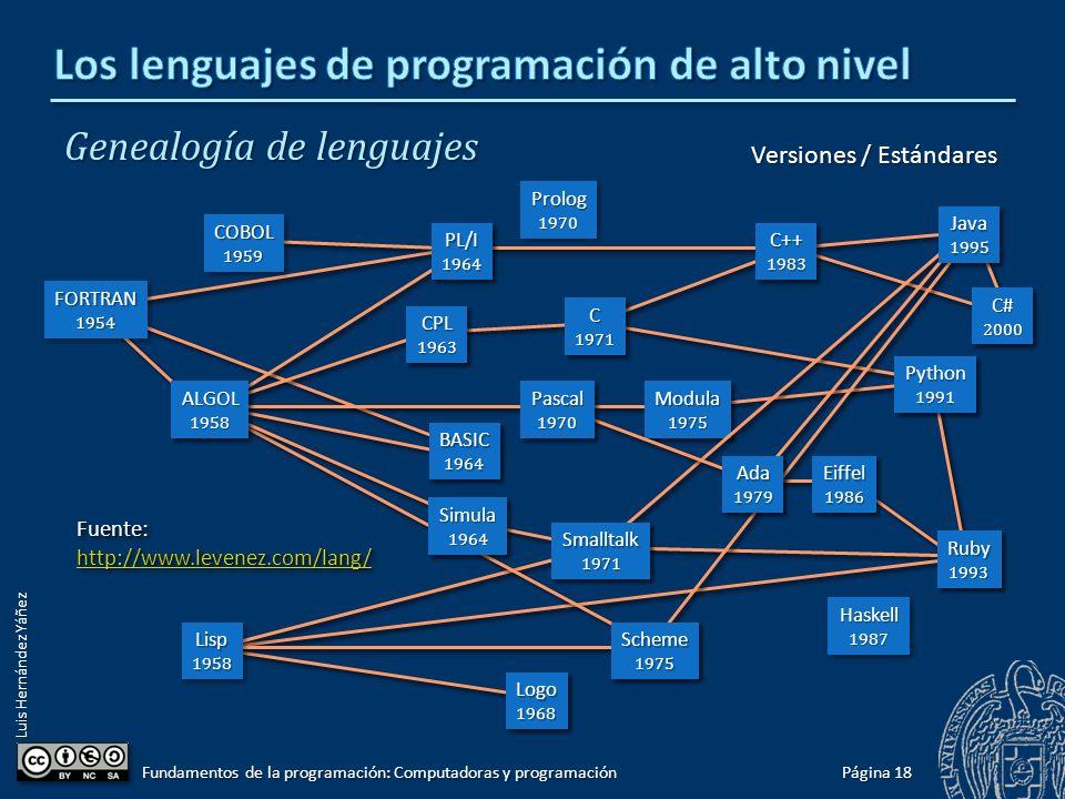 Luis Hernández Yáñez Genealogía de lenguajes Página 18 Fundamentos de la programación: Computadoras y programación Fuente: http://www.levenez.com/lang