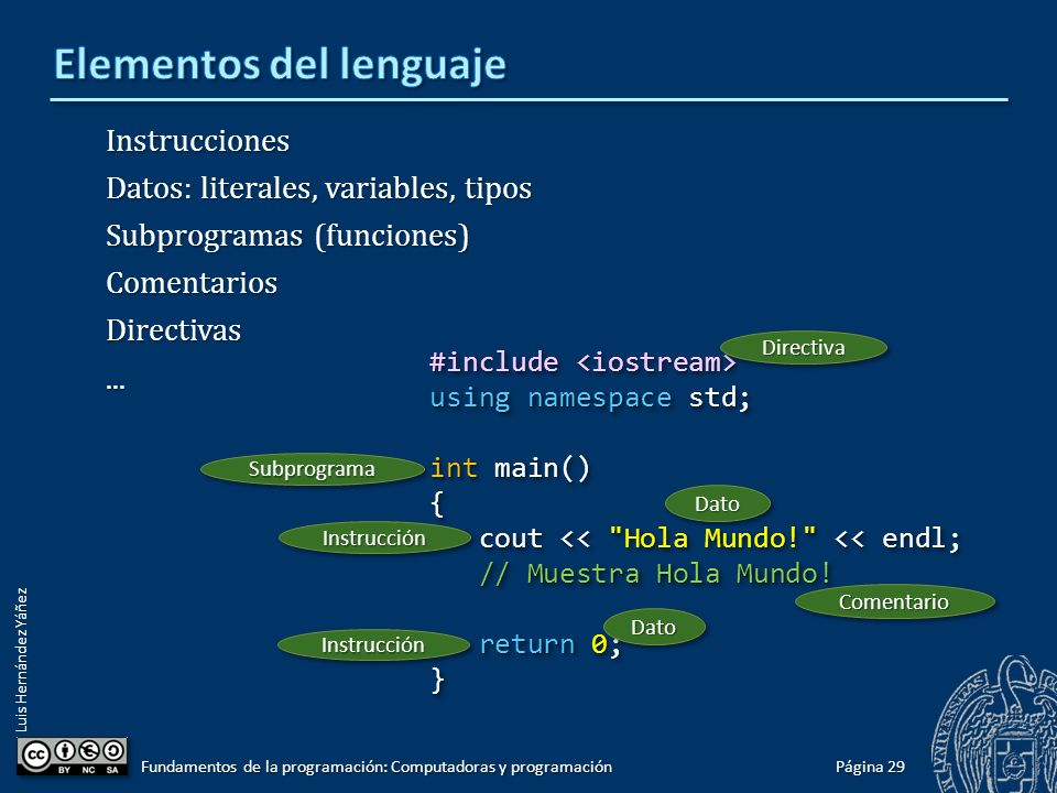 Luis Hernández Yáñez Instrucciones Datos: literales, variables, tipos Subprogramas (funciones) ComentariosDirectivas... Fundamentos de la programación