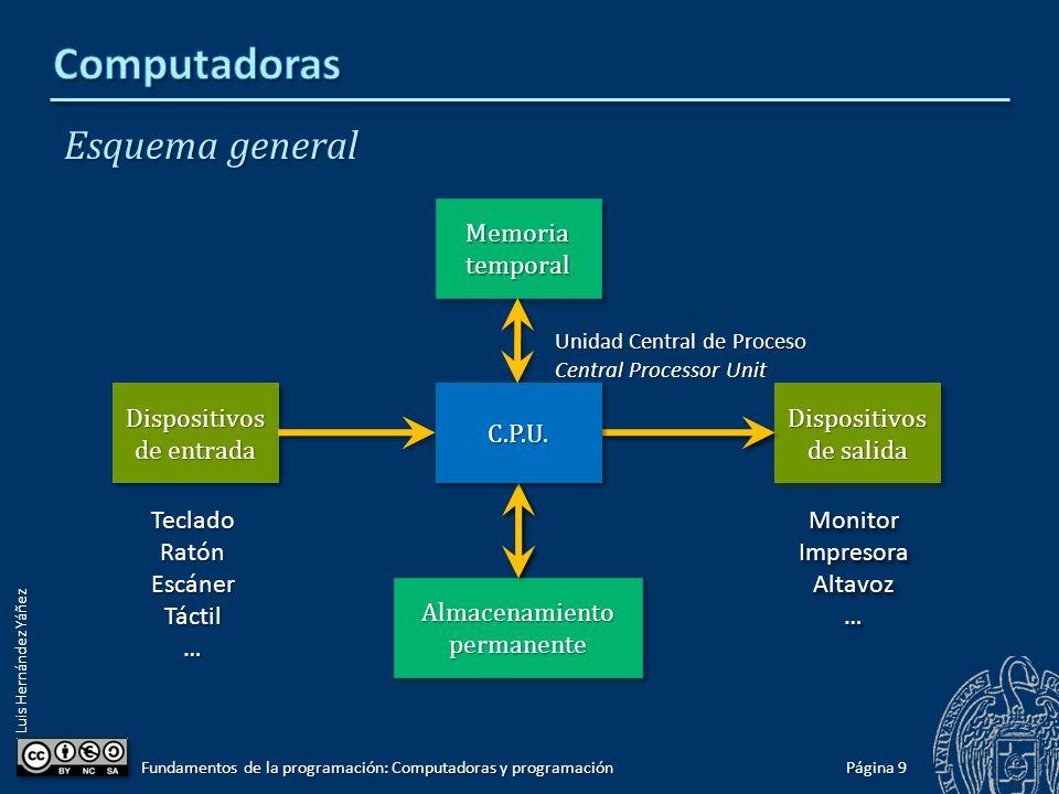 Luis Hernández Yáñez Esquema general Página 9 Fundamentos de la programación: Computadoras y programación Memoria temporal Dispositivos de entrada Tec