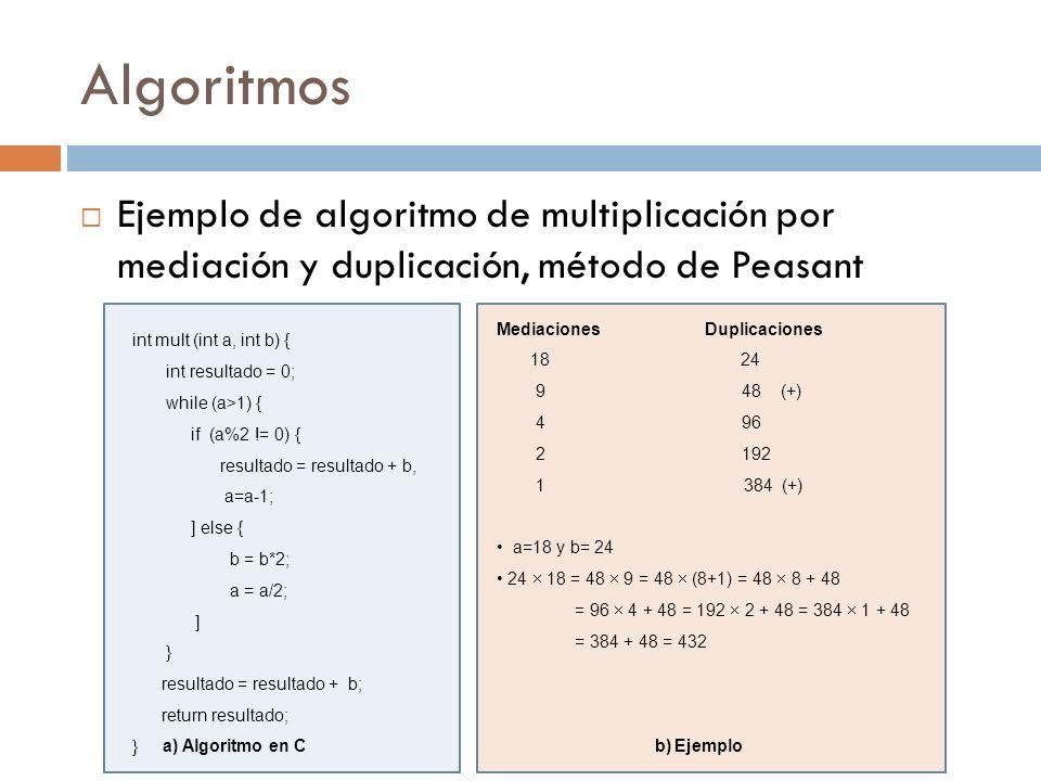 Algoritmos Ejemplo de algoritmo de multiplicación por mediación y duplicación, método de Peasant Mediaciones Duplicaciones 18 24 9 48 (+) 4 96 2 192 1