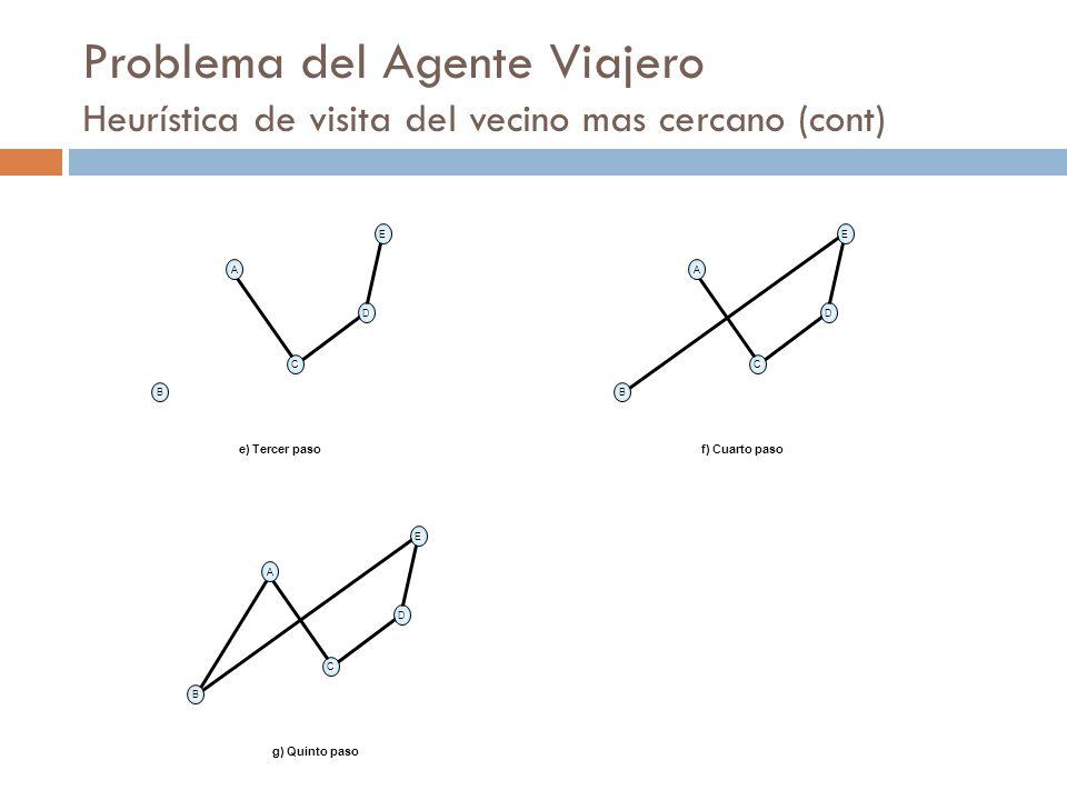 Problema del Agente Viajero Heurística de visita del vecino mas cercano (cont) A B D C E e) Tercer paso A B D C E f) Cuarto paso A B D C E g) Quinto p