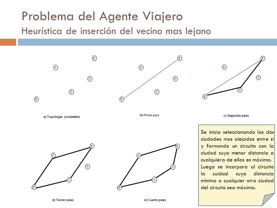 Problema del Agente Viajero Heurística de inserción del vecino mas lejano A B D C E a) Topología (ciudades) A B D C E c) Segundo paso A B D C E b) Pri