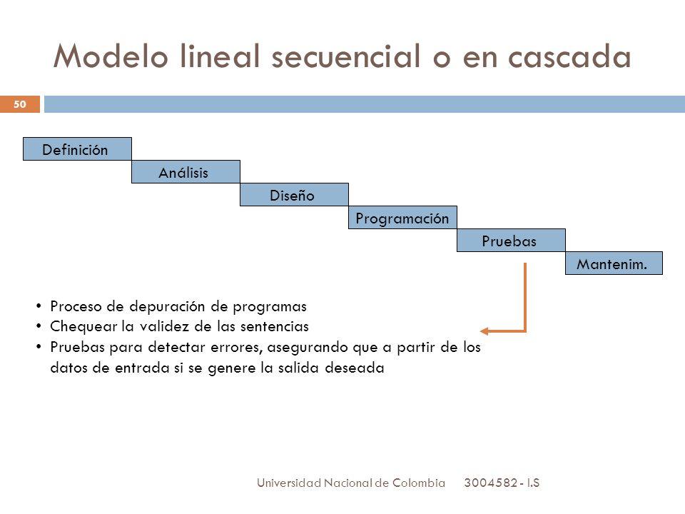 3004582 - I.S Universidad Nacional de Colombia 50 Definición Análisis Diseño Programación Pruebas Mantenim. Proceso de depuración de programas Chequea