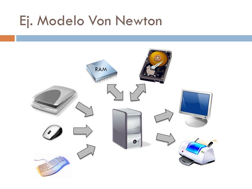 Ej. Modelo Von Newton RAM