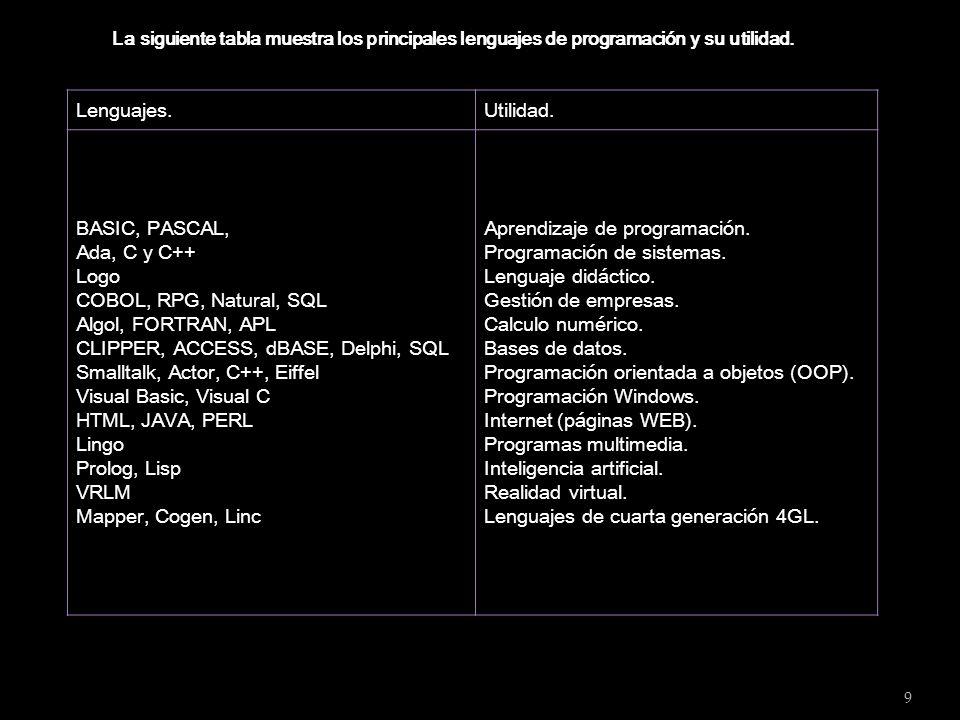9 Lenguajes.Utilidad. BASIC, PASCAL, Ada, C y C++ Logo COBOL, RPG, Natural, SQL Algol, FORTRAN, APL CLIPPER, ACCESS, dBASE, Delphi, SQL Smalltalk, Act