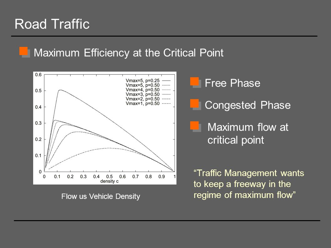 Road Traffic Maximum Efficiency at the Critical Point Flow us Vehicle Density Maximum flow at critical point Free Phase Congested Phase Traffic Manage