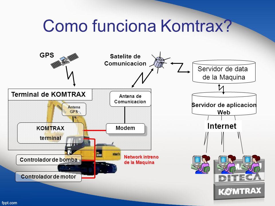 Como funciona Komtrax? GPS Servidor de data de la Maquina Servidor de aplicacion Web Internet Satelite de Comunicacion Controlador de bomba Controlado