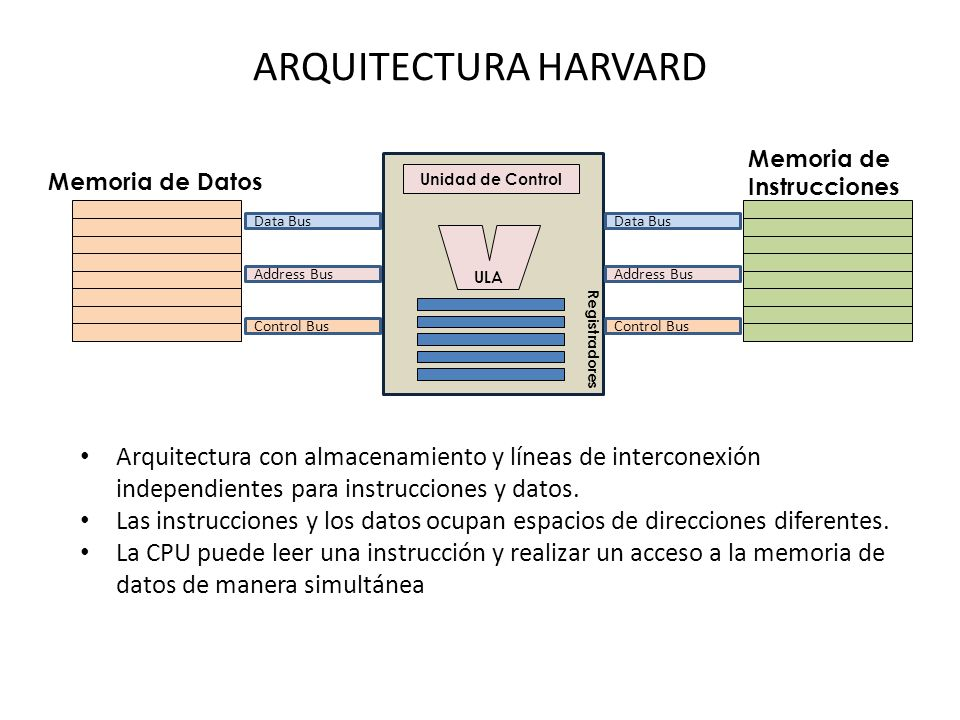 ARQUITECTURA HARVARD Arquitectura con almacenamiento y líneas de interconexión independientes para instrucciones y datos.