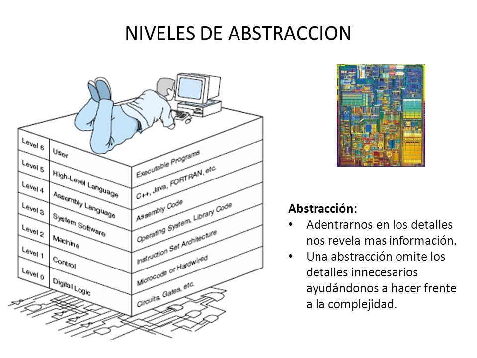 NIVELES DE ABSTRACCION Abstracción: Adentrarnos en los detalles nos revela mas información.