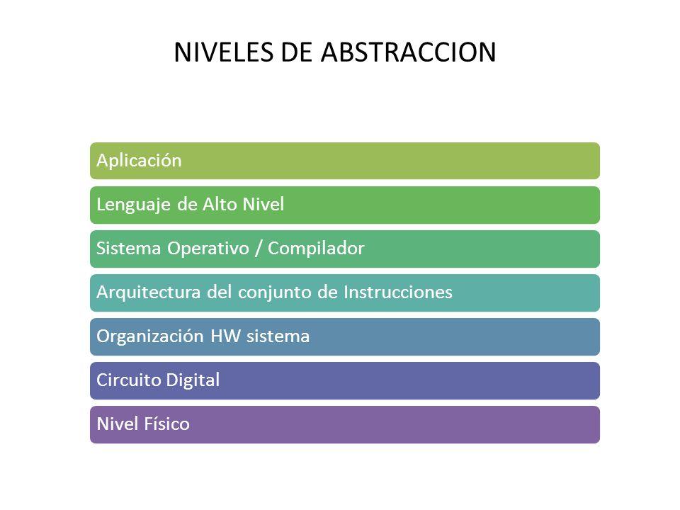 NIVELES DE ABSTRACCION AplicaciónLenguaje de Alto NivelSistema Operativo / CompiladorArquitectura del conjunto de InstruccionesOrganización HW sistemaCircuito DigitalNivel Físico