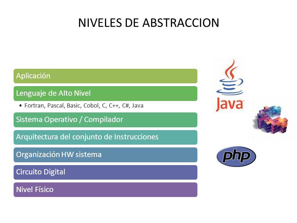 NIVELES DE ABSTRACCION AplicaciónLenguaje de Alto Nivel Fortran, Pascal, Basic, Cobol, C, C++, C#, Java Sistema Operativo / CompiladorArquitectura del conjunto de InstruccionesOrganización HW sistemaCircuito DigitalNivel Físico