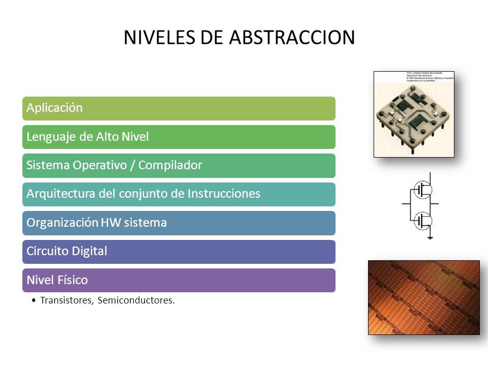 NIVELES DE ABSTRACCION AplicaciónLenguaje de Alto NivelSistema Operativo / CompiladorArquitectura del conjunto de InstruccionesOrganización HW sistemaCircuito DigitalNivel Físico Transistores, Semiconductores.