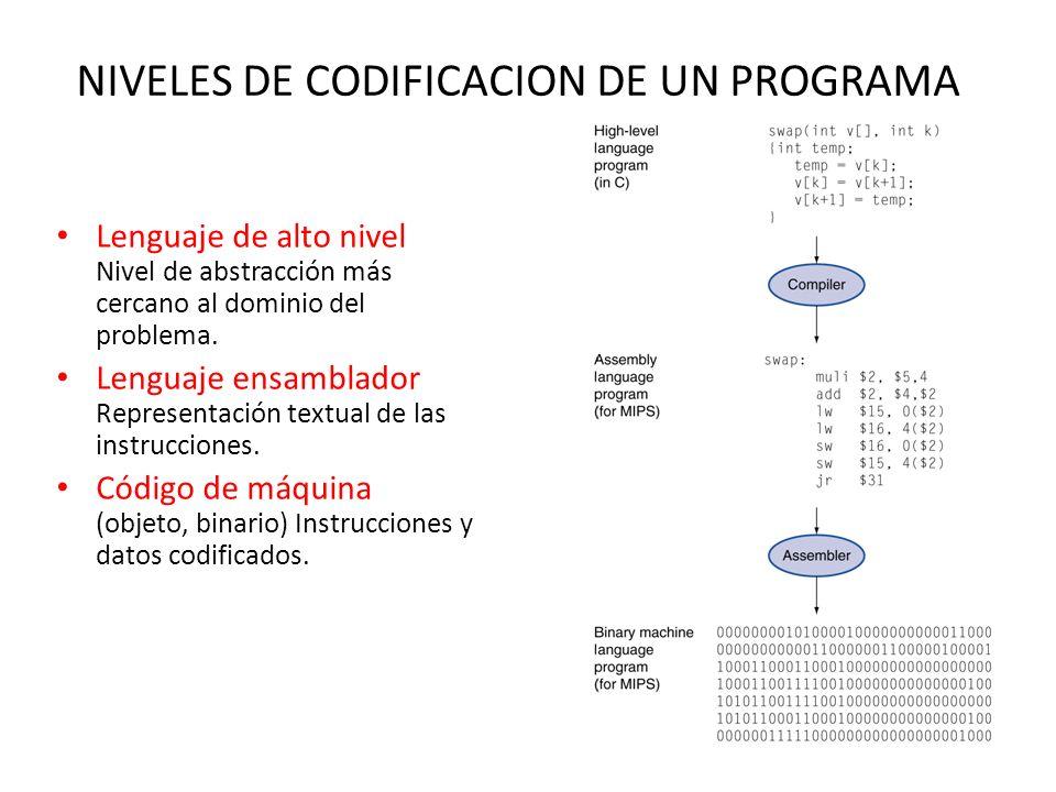 NIVELES DE CODIFICACION DE UN PROGRAMA Lenguaje de alto nivel Nivel de abstracción más cercano al dominio del problema.