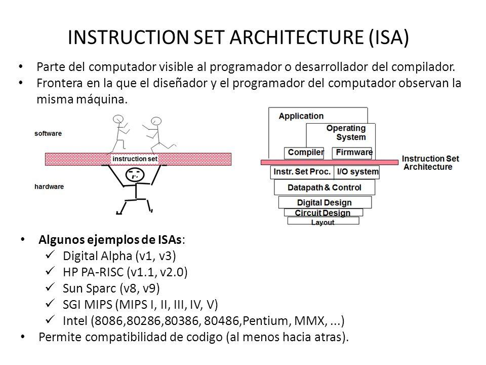 INSTRUCTION SET ARCHITECTURE (ISA) Parte del computador visible al programador o desarrollador del compilador.