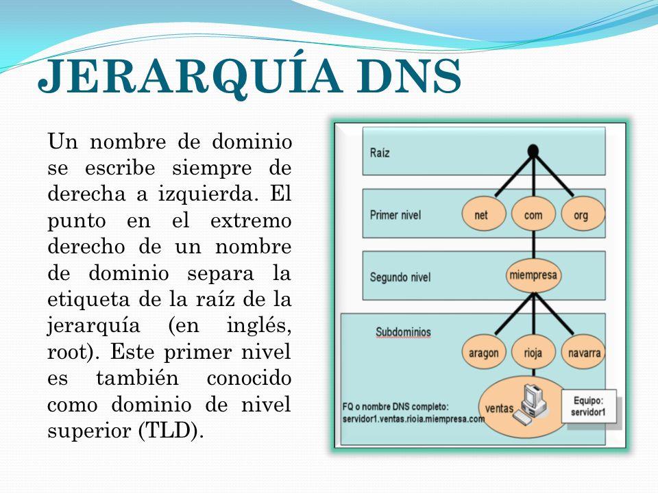 JERARQUÍA DNS Un nombre de dominio se escribe siempre de derecha a izquierda. El punto en el extremo derecho de un nombre de dominio separa la etiquet
