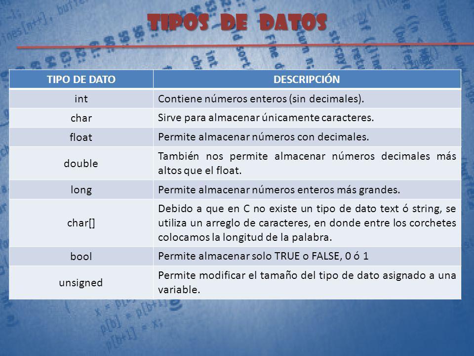 TIPOS DE DATOS TIPO DE DATODESCRIPCIÓN int Contiene números enteros (sin decimales). char Sirve para almacenar únicamente caracteres. float Permite al