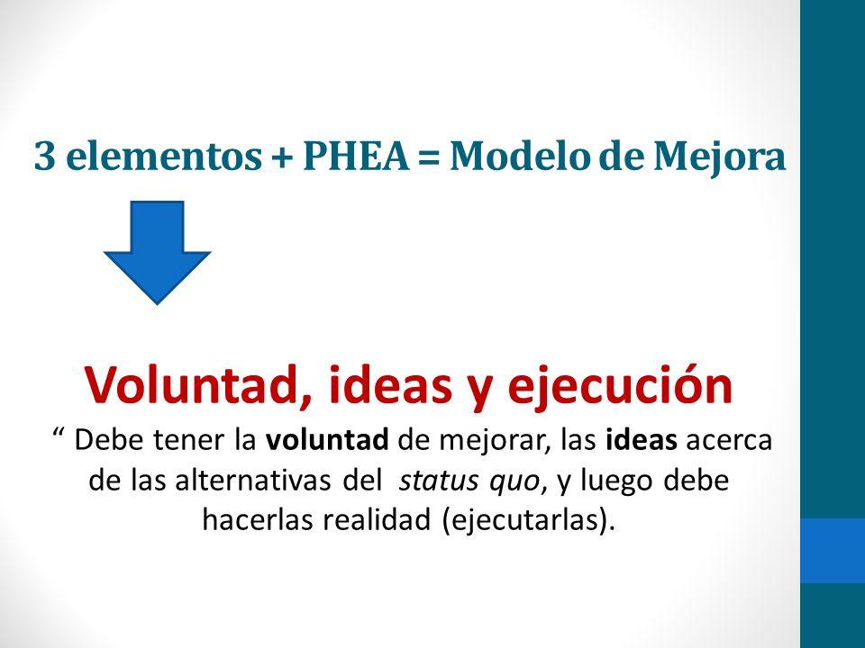 3 elementos + PHEA = Modelo de Mejora Voluntad, ideas y ejecución Debe tener la voluntad de mejorar, las ideas acerca de las alternativas del status quo, y luego debe hacerlas realidad (ejecutarlas).