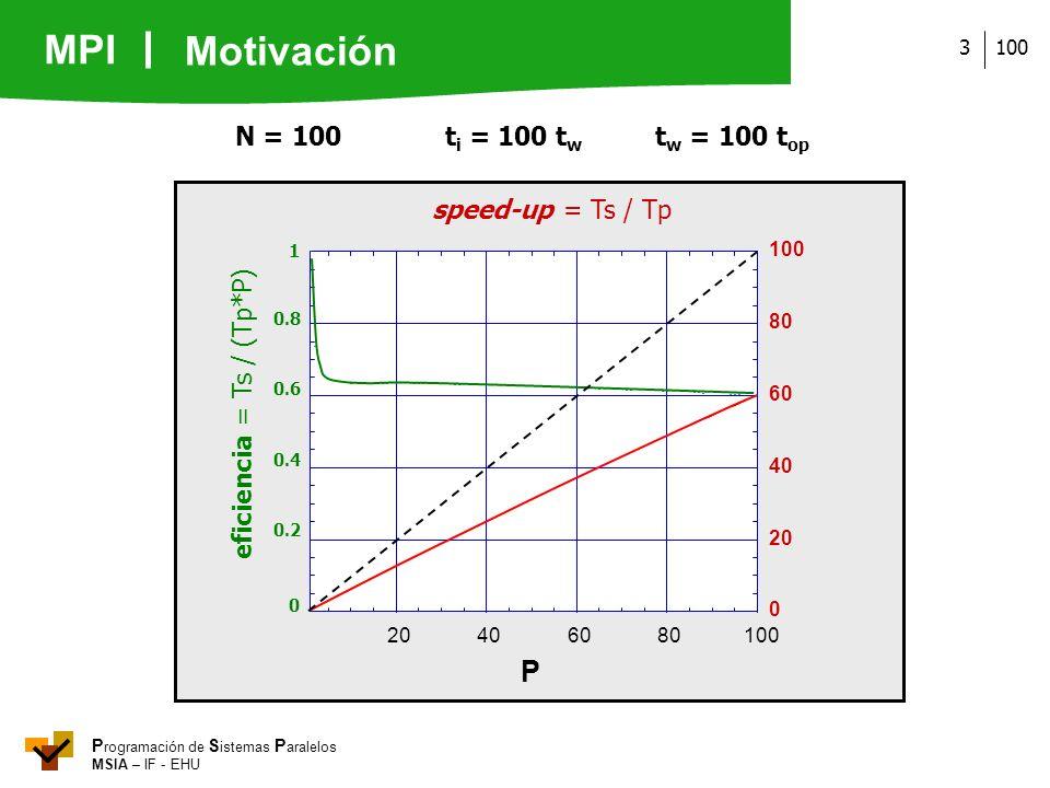 MPI P rogramación de S istemas P aralelos MSIA – IF - EHU 1003 N = 100t i = 100 t w t w = 100 t op eficiencia = Ts / (Tp*P) 0 0.2 0.4 0.6 0.8 1 0 20 4