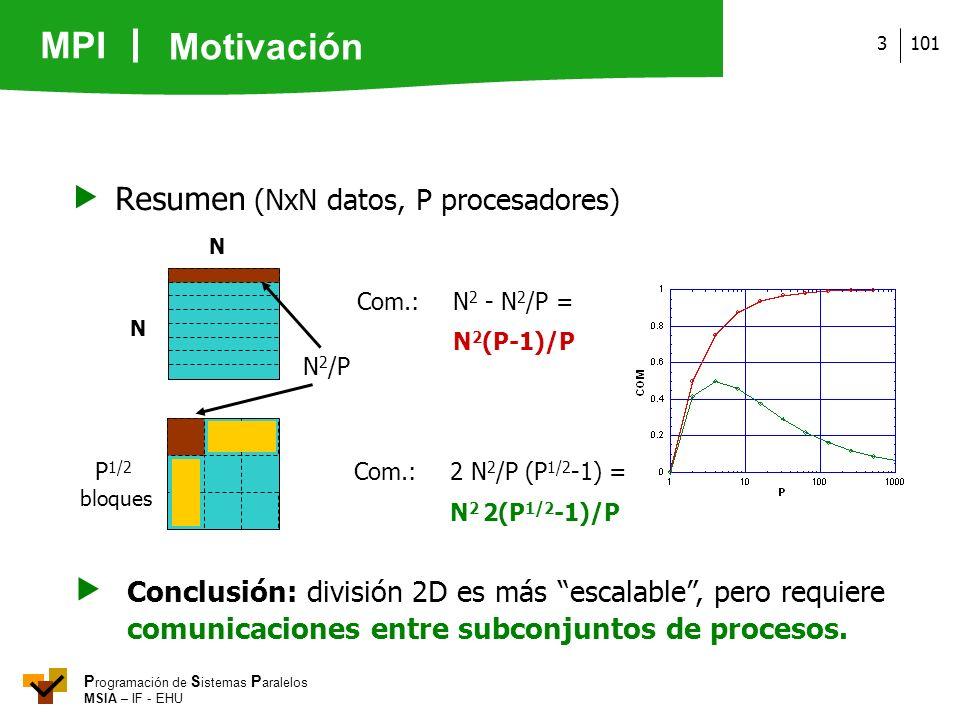 MPI P rogramación de S istemas P aralelos MSIA – IF - EHU 1013 Conclusión: división 2D es más escalable, pero requiere comunicaciones entre subconjunt