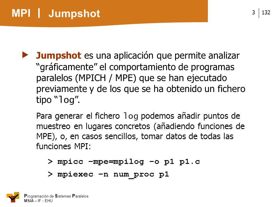MPI P rogramación de S istemas P aralelos MSIA – IF - EHU 1323 Jumpshot es una aplicación que permite analizar gráficamente el comportamiento de progr