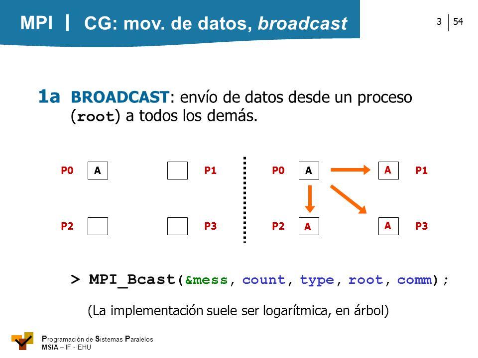 MPI P rogramación de S istemas P aralelos MSIA – IF - EHU 543 1a BROADCAST: envío de datos desde un proceso ( root ) a todos los demás. A P0 P2P3 P1 A