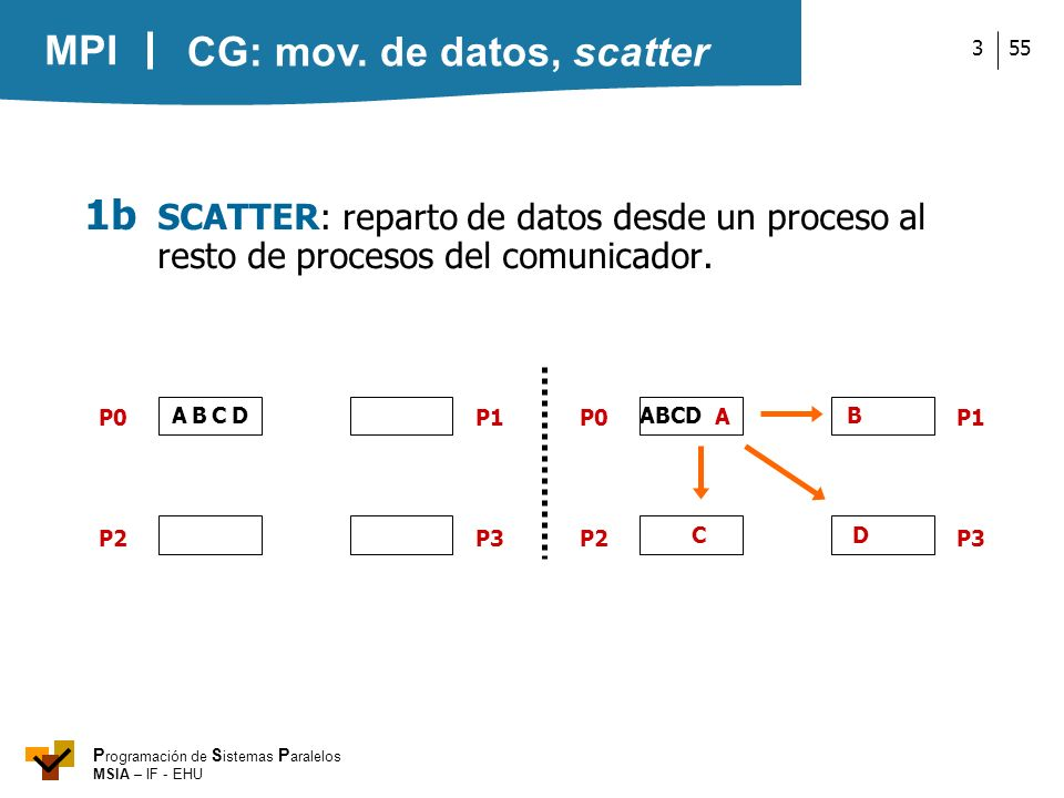 MPI P rogramación de S istemas P aralelos MSIA – IF - EHU 553 ABCD P0 P2P3 P1 A B C DA B C D P0 P2P3 P1 1b SCATTER: reparto de datos desde un proceso