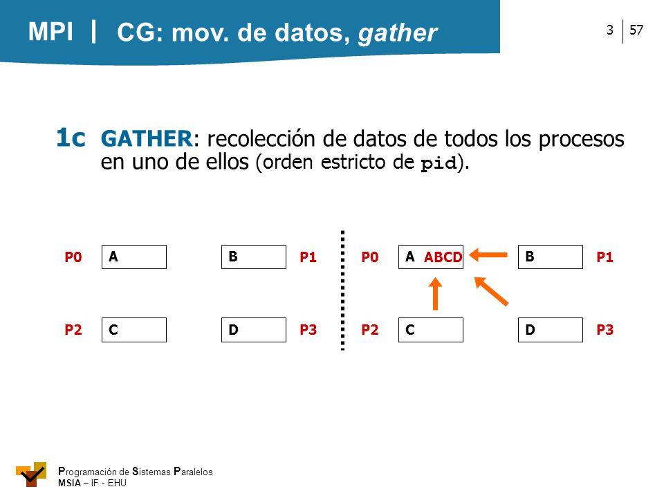 MPI P rogramación de S istemas P aralelos MSIA – IF - EHU 573 A P0 P2P3 P1 CD B A P0 P2P3 P1 CD B ABCD 1c GATHER: recolección de datos de todos los pr