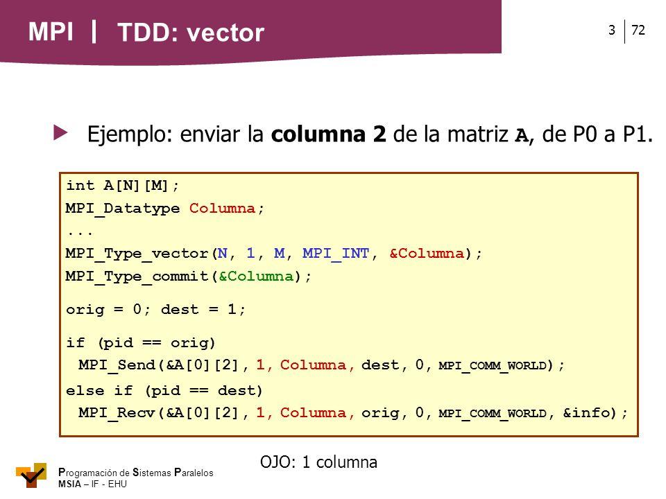 MPI P rogramación de S istemas P aralelos MSIA – IF - EHU 723 Ejemplo: enviar la columna 2 de la matriz A, de P0 a P1. int A[N][M]; MPI_Datatype Colum