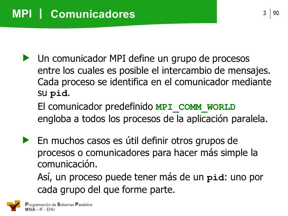 MPI P rogramación de S istemas P aralelos MSIA – IF - EHU 903 Un comunicador MPI define un grupo de procesos entre los cuales es posible el intercambi