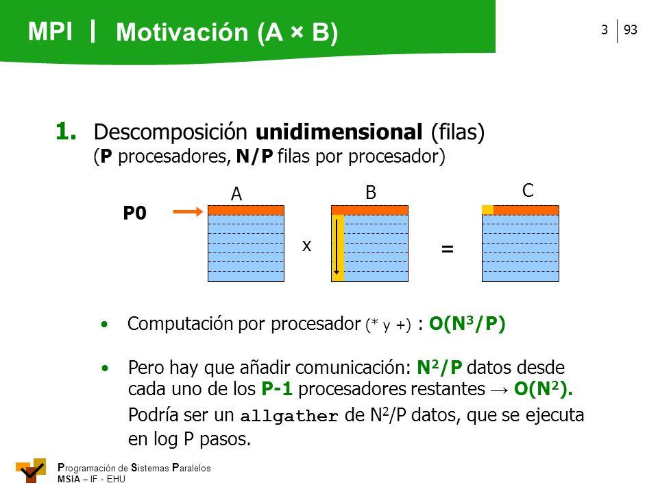MPI P rogramación de S istemas P aralelos MSIA – IF - EHU 933 x = B A C P0 1. Descomposición unidimensional (filas) (P procesadores, N/P filas por pro