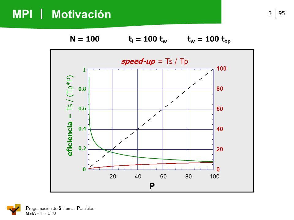 MPI P rogramación de S istemas P aralelos MSIA – IF - EHU 953 N = 100t i = 100 t w t w = 100 t op P speed-up = Ts / Tp 0 20 40 60 80 100 20406080100 e